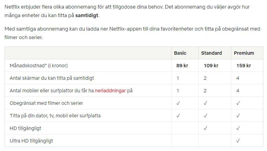 Netflix priser, abonnmang och priser på alla paket